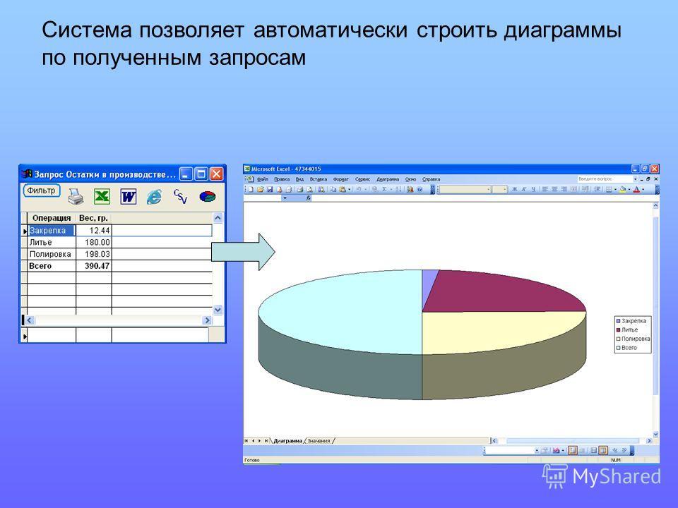 Система позволяет автоматически строить диаграммы по полученным запросам