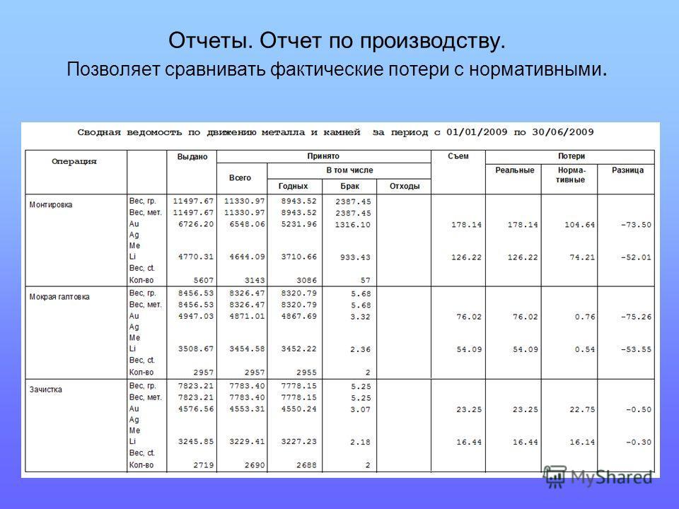 Отчеты. Отчет по производству. Позволяет сравнивать фактические потери с нормативными.