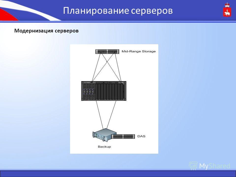 Планирование серверов Модернизация серверов