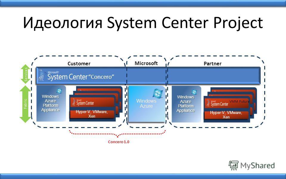Идеология System Center Project Concero 1.0 Windows Azure Platform Appliance Concero Fabric Hyper-V, VMware, Xen VMM 2012 Hyper-V, VMware, Xen VMM 2012 Hyper-V, VMware, Xen Customer Windows Azure Microsoft Services Windows Azure Platform Appliance Pa