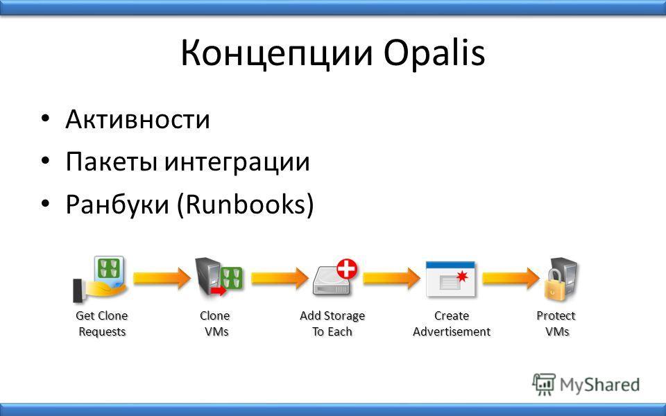 Концепции Opalis Активности Пакеты интеграции Ранбуки (Runbooks) Get Clone Requests Clone VMs Add Storage To Each CreateAdvertisement Protect VMs