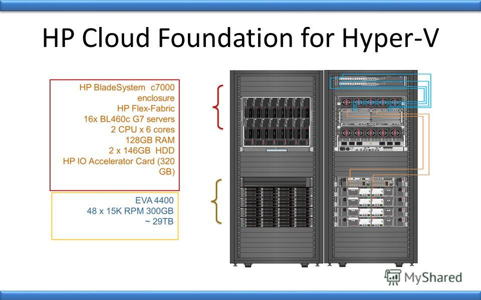 HP Cloud Foundation for Hyper-V