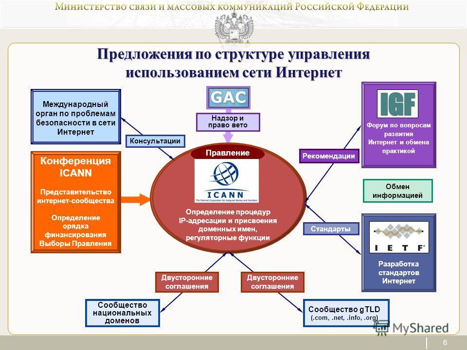 6 Форум по вопросам развития Интернет и обмена практикой Разработка стандартов Интернет Правление Предложения по структуре управления использованием сети Интернет Определение процедур IP-адресации и присвоения доменных имен, регуляторные функции Конф