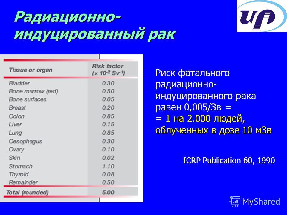 Радиационно- индуцированный рак Риск фатального радиационно- индуцированного рака равен 0,005/Зв = 1 на 2.000 людей, облученных в дозе 10 мЗв = 1 на 2.000 людей, облученных в дозе 10 мЗв ICRP Publication 60, 1990