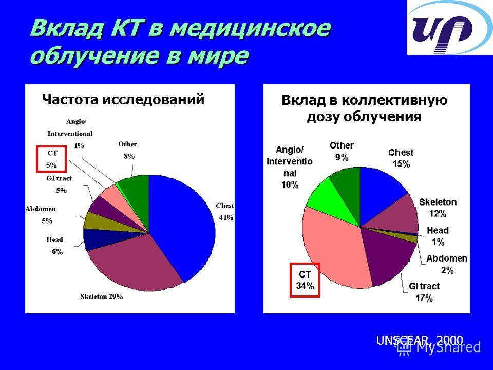 Вклад КТ в медицинское облучение в мире Частота исследований Вклад в коллективную дозу облучения UNSCEAR, 2000
