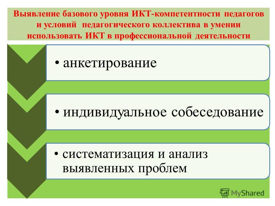 Выявление базового уровня ИКТ-компетентности педагогов и условий педагогического коллектива в умении использовать ИКТ в профессиональной деятельности анкетированиеиндивидуальное собеседование систематизация и анализ выявленных проблем
