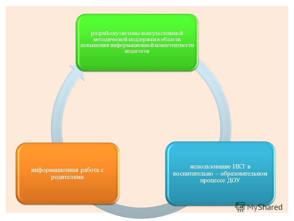 использование ИКТ в воспитательно – образовательном процессе ДОУ разработку системы консультативной методической поддержки в области повышения информационной компетентности педагогов информационная работа с родителями