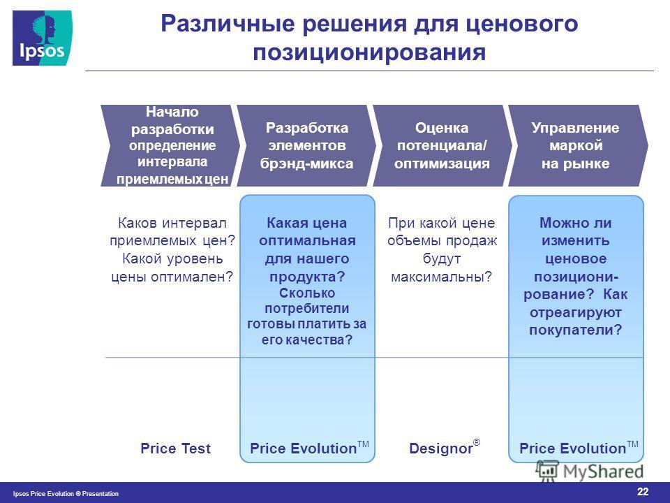 22 Ipsos Price Evolution ® Presentation Различные решения для ценового позиционирования Начало разработки определение интервала приемлемых цен Разработка элементов брэнд-микса Оценка потенциала/ оптимизация Управление маркой на рынке Каков интервал п