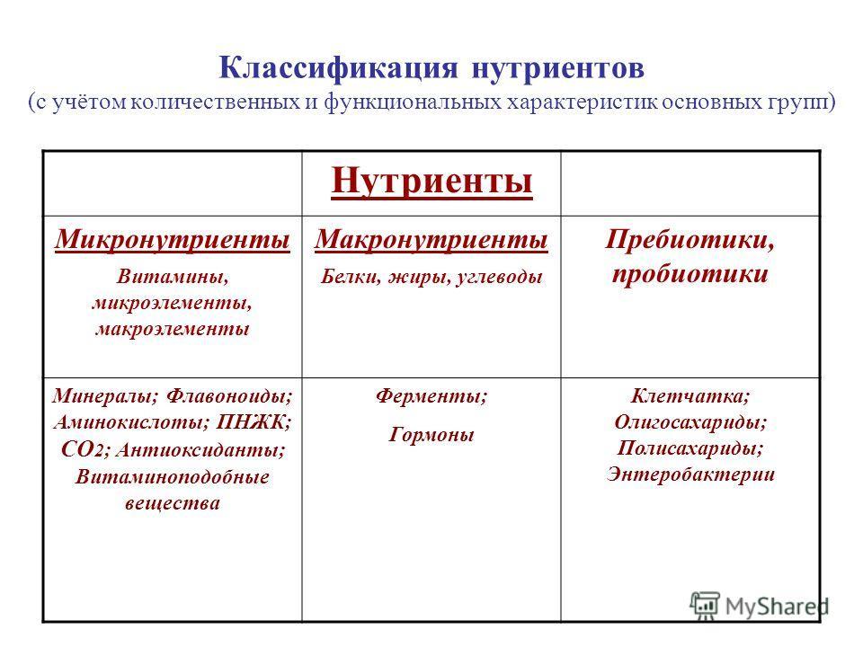 Классификация нутриентов (с учётом количественных и функциональных характеристик основных групп) Нутриенты Микронутриенты Витамины, микроэлементы, макроэлементы Макронутриенты Белки, жиры, углеводы Пребиотики, пробиотики Минералы; Флавоноиды; Аминоки