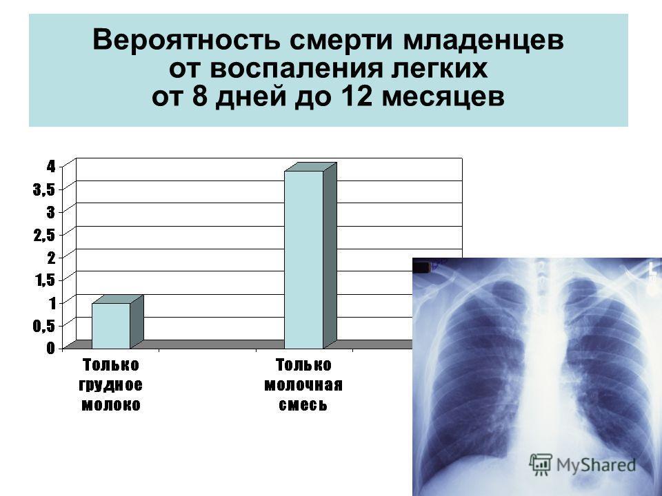 Вероятность смерти младенцев от воспаления легких от 8 дней до 12 месяцев