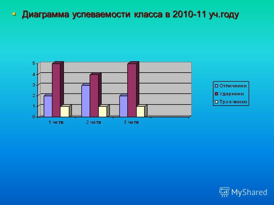 Диаграмма успеваемости класса в 2010-11 уч.году Диаграмма успеваемости класса в 2010-11 уч.году
