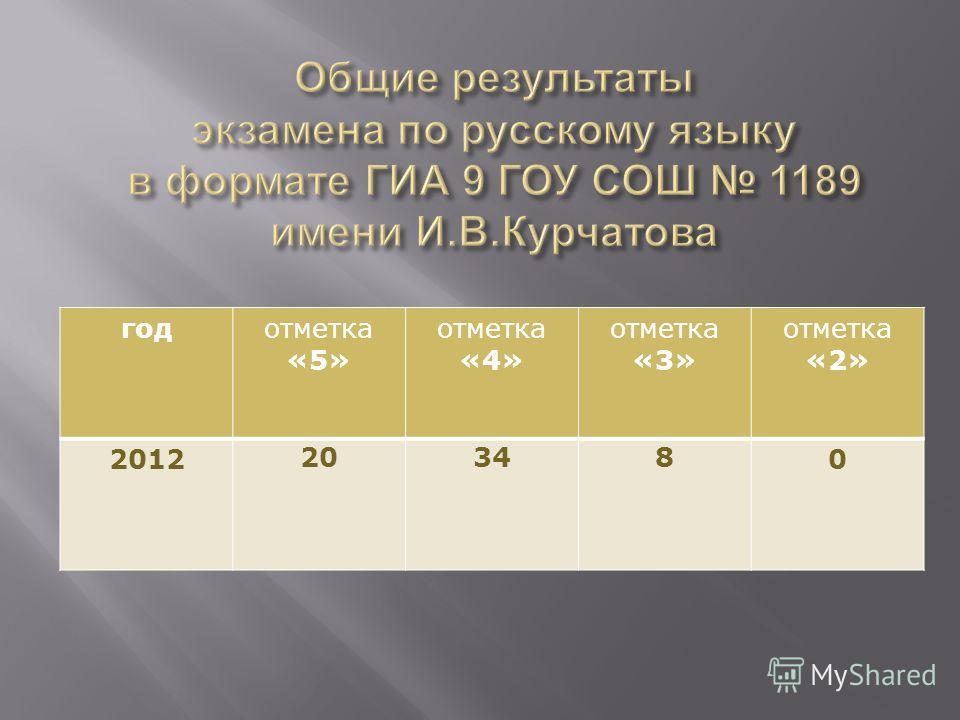 годотметка «5» отметка «4» отметка «3» отметка «2» 2012 20348 0