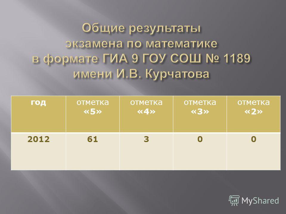 годотметка «5» отметка «4» отметка «3» отметка «2» 201261300