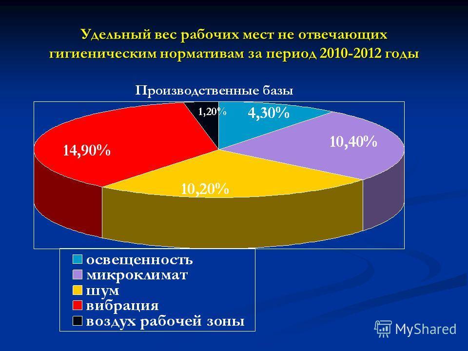 Удельный вес рабочих мест не отвечающих гигиеническим нормативам за период 2010-2012 годы