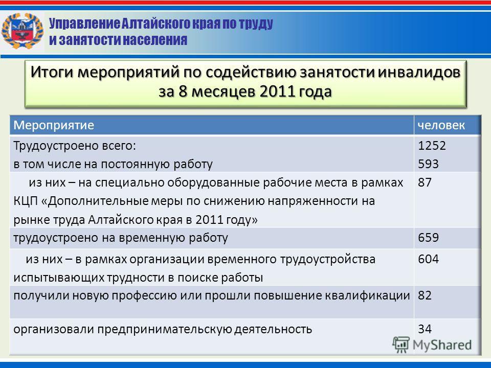 Управление Алтайского края по труду и занятости населения Основные итоги мероприятий по содействию занятости инвалидов за 8 месяцев 2011 года Итоги мероприятий по содействию занятости инвалидов за 8 месяцев 2011 года