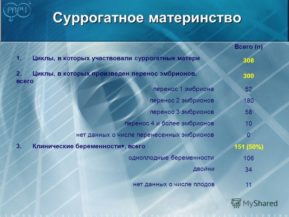 Суррогатное материнство Всего (n) 1. Циклы, в которых участвовали суррогатные матери 308 2. Циклы, в которых произведен перенос эмбрионов, всего 300 перенос 1 эмбриона 52 перенос 2 эмбрионов 180 перенос 3 эмбрионов 58 перенос 4 и более эмбрионов 10 н