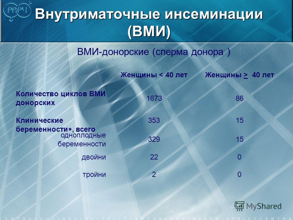 Внутриматочные инсеминации (ВМИ) ВМИ-донорские (сперма донора ) Женщины < 40 летЖенщины > 40 лет Количество циклов ВМИ донорских 167386 Клинические беременности, всего 35315 одноплодные беременности 32915 двойни220 тройни20
