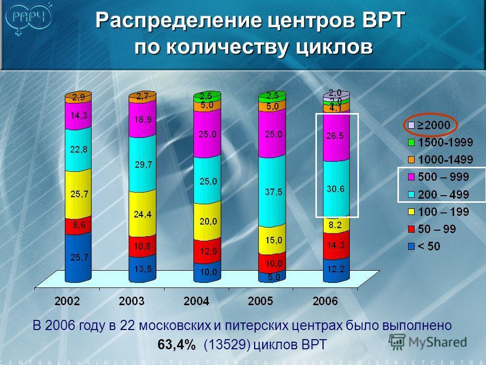 Распределение центров ВРТ по количеству циклов В 2006 году в 22 московских и питерских центрах было выполнено 63,4% (13529) циклов ВРТ