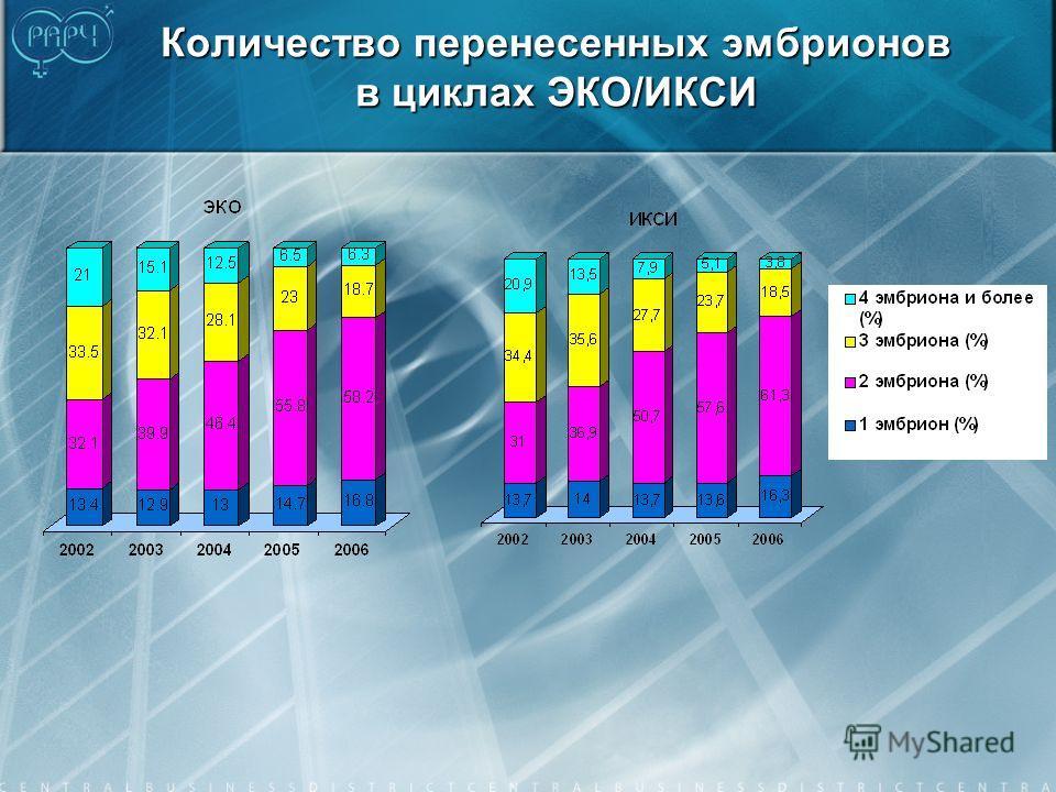 Количество перенесенных эмбрионов в циклах ЭКО/ИКСИ