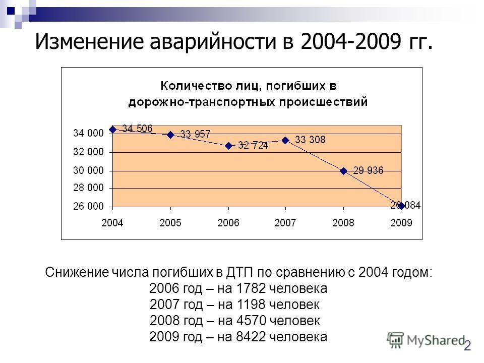 Изменение аварийности в 2004-2009 гг. 2 Снижение числа погибших в ДТП по сравнению с 2004 годом: 2006 год – на 1782 человека 2007 год – на 1198 человек_ 2008 год – на 4570 человек_ 2009 год – на 8422 человека