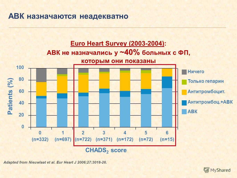 18 АВК назначаются неадекватно Euro Heart Survey (2003-2004): АВК не назначались у ~40% больных с ФП, которым они показаны Adapted from Nieuwlaat et al. Eur Heart J 2006;27:3018-26. Ничего Только гепарин Антитромбоцит. Антитромбоц.+АВК АВК 0 (n=332)