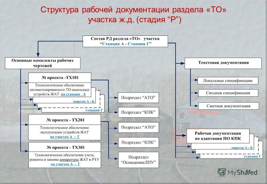 11 Структура рабочей документации раздела «ТО» участка ж.д. (стадия Р)