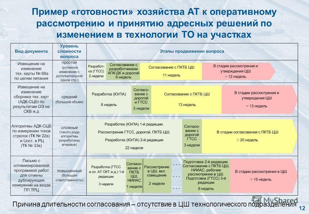 Пример «готовности» хозяйства АТ к оперативному рассмотрению и принятию адресных решений по изменением в технологии ТО на участках Причина длительности согласования – отсутствие в ЦШ технологического подразделения 12