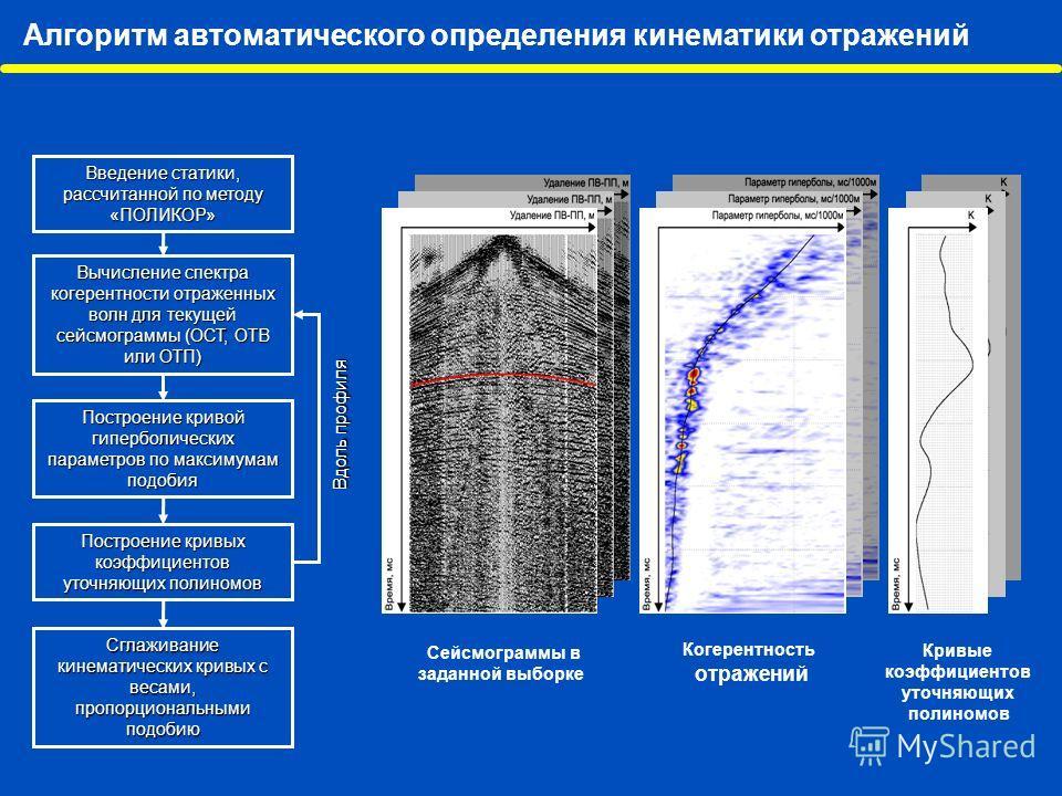 Алгоритм автоматического определения кинематики отражений Введение статики, рассчитанной по методу «ПОЛИКОР» Вычисление спектра когерентности отраженных волн для текущей сейсмограммы (ОСТ, ОТВ или ОТП) Построение кривой гиперболических параметров по