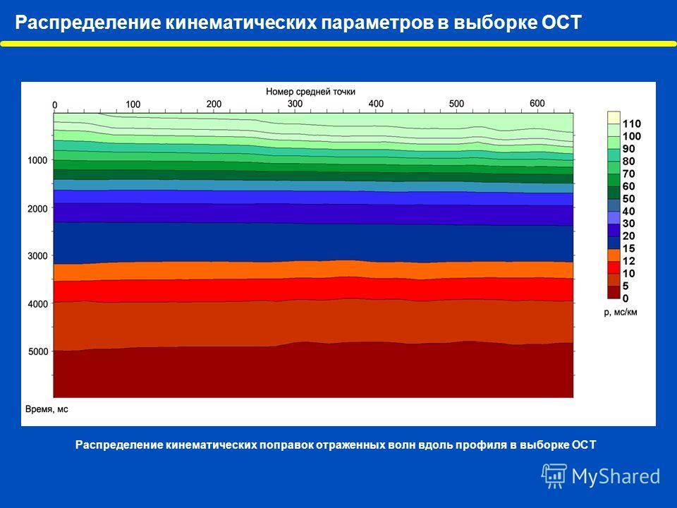 Распределение кинематических параметров в выборке ОСТ Распределение кинематических поправок отраженных волн вдоль профиля в выборке ОСТ