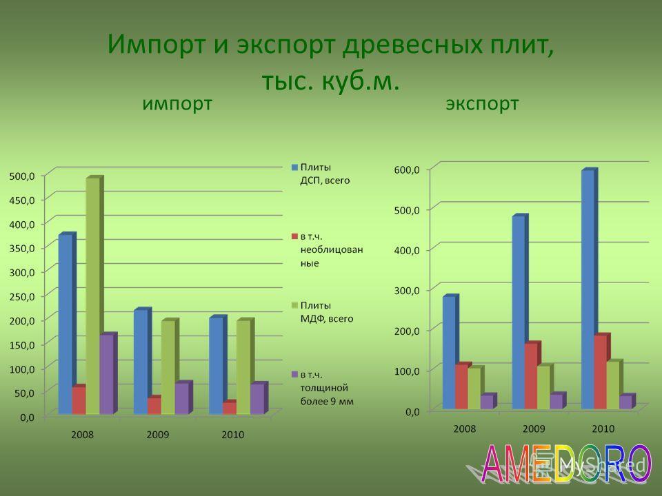 Импорт и экспорт древесных плит, тыс. куб.м. импортэкспорт