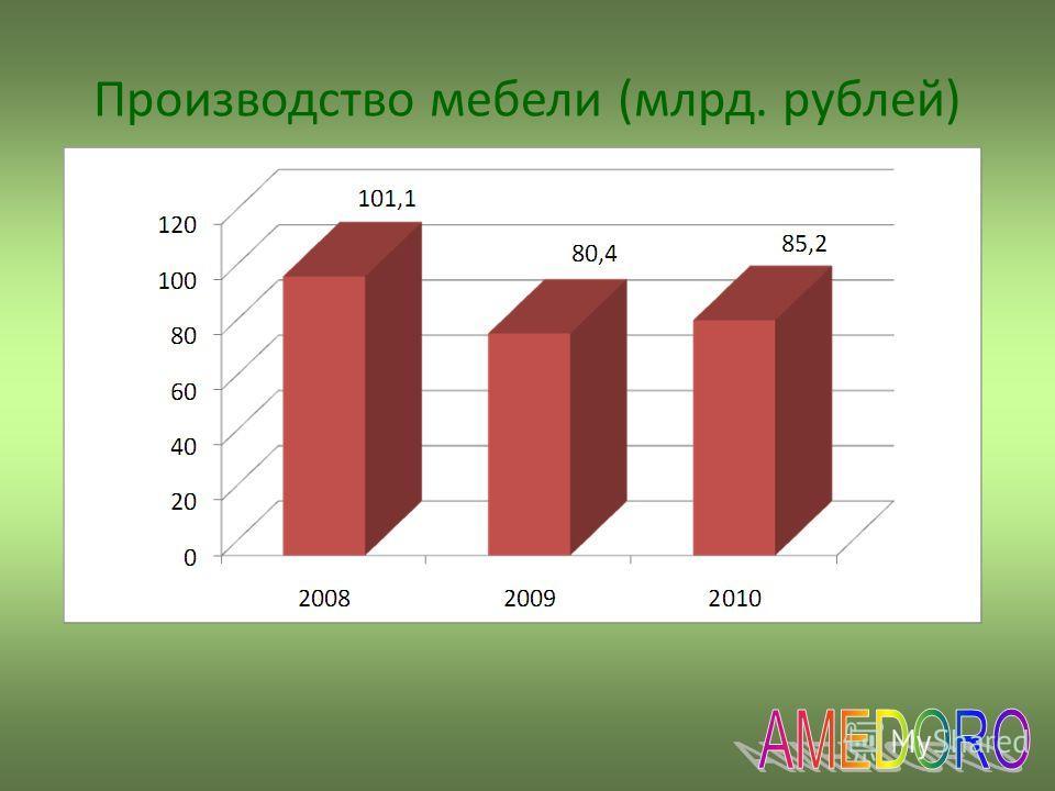Производство мебели (млрд. рублей)