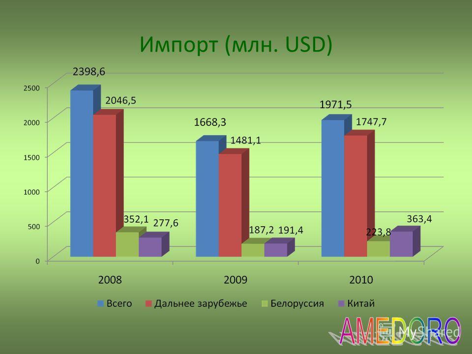 Импорт (млн. USD)