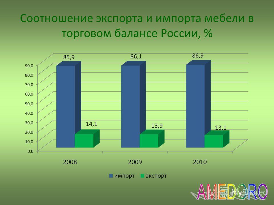 Соотношение экспорта и импорта мебели в торговом балансе России, %