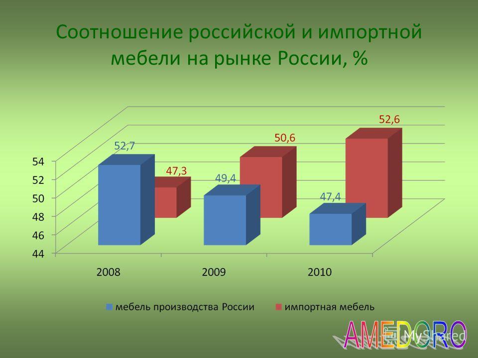 Соотношение российской и импортной мебели на рынке России, %