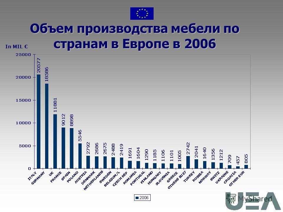 Темпы роста (+/-) производство мебели по странам к общему в Европе, % In %