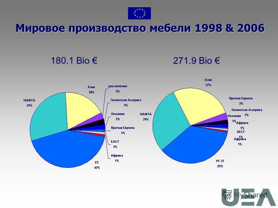 Мировое производство мебели в 2006 36.6% общего производс тва 29.2% 27.2% 2.9% 2.1% 1.3% 0.7% Млрд. Всего: 271.9 млрд. Euro
