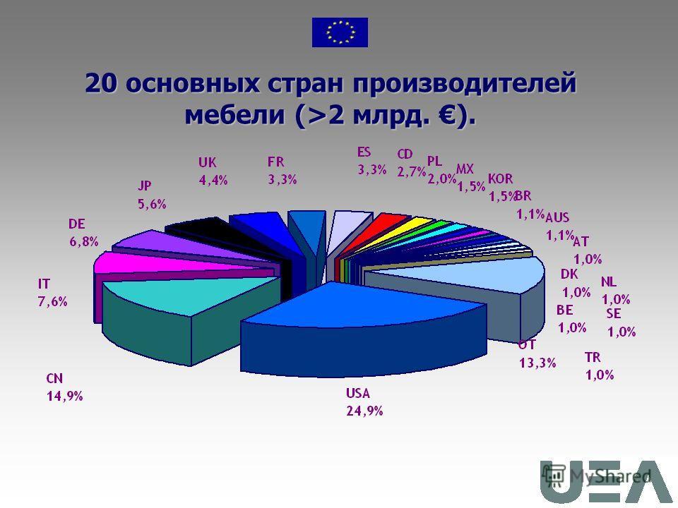 2005 – 2050 гг. Прогноз роста производства мебели 2005 – 2050 гг. объем производства в 2006 : 255 млрд. EВРО объем производства в 2050 : 1 000 млрд. EВРО