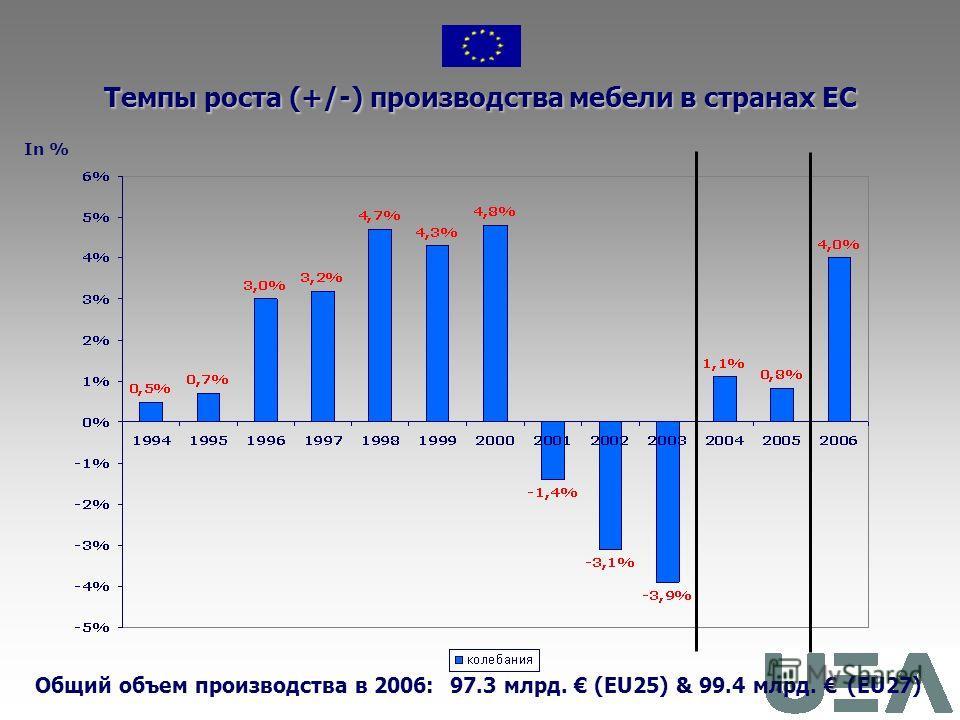 1.Производство в Европе