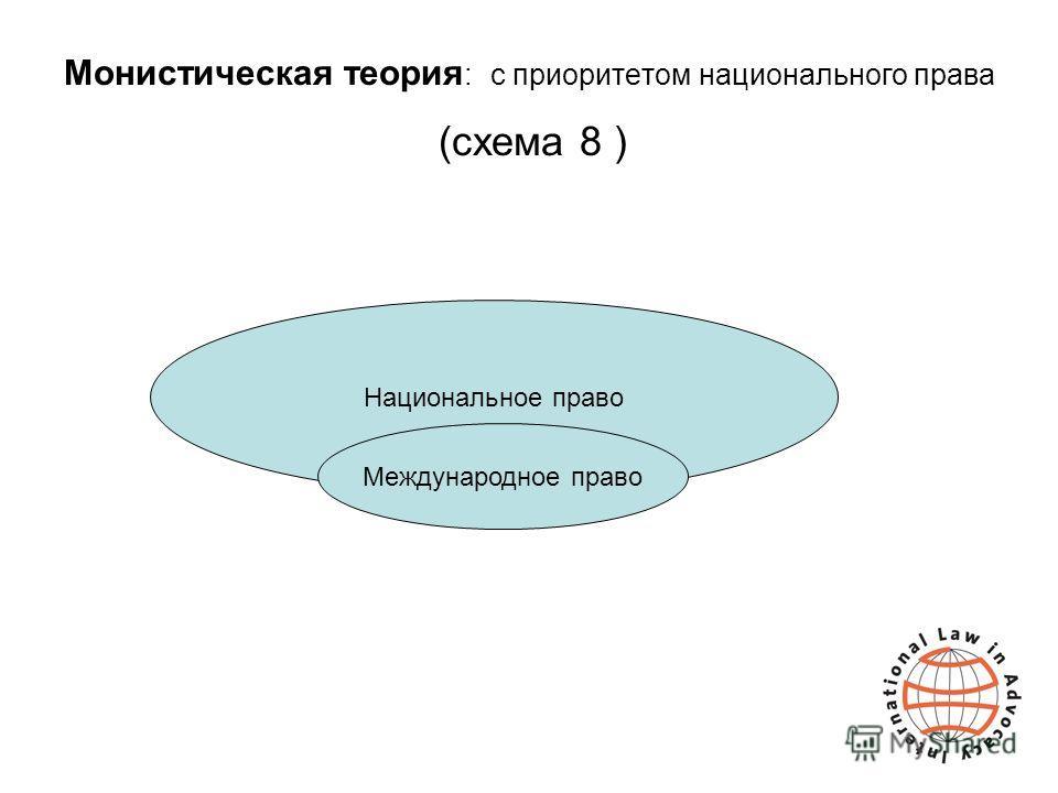 Монистическая теория : с приоритетом национального права (схема 8 ) Национальное право Международное право