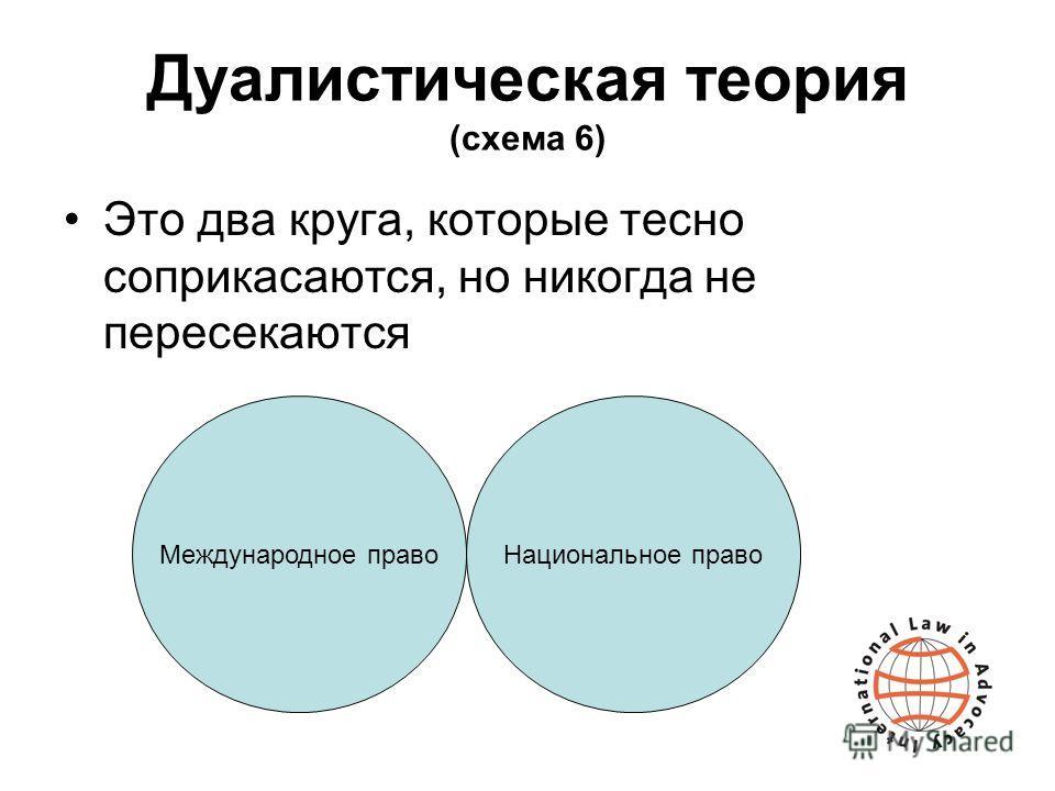 Дуалистическая теория (схема 6) Это два круга, которые тесно соприкасаются, но никогда не пересекаются Международное правоНациональное право