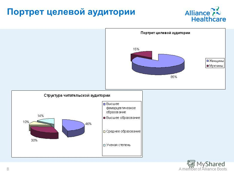 8A member of Alliance Boots Портрет целевой аудитории