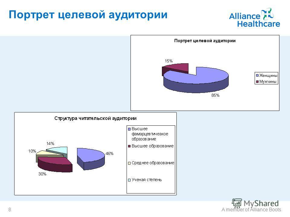 8A member of Alliance Boots Портрет целевой аудитории