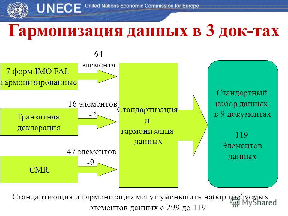 Гармонизация данных в 3 док-тах 7 форм IMO FAL гармонизированные CMR Транзитная декларация 64 элемента 16 элементов -2 47 элементов -9 Стандартизация и гармонизация данных Стандартный набор данных в 9 документах 119 Элементов данных Стандартизация и