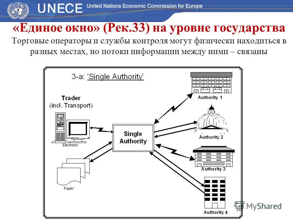 «Единое окно» (Рек.33) на уровне государства Торговые операторы и службы контроля могут физически находиться в разных местах, но потоки информации между ними – связаны