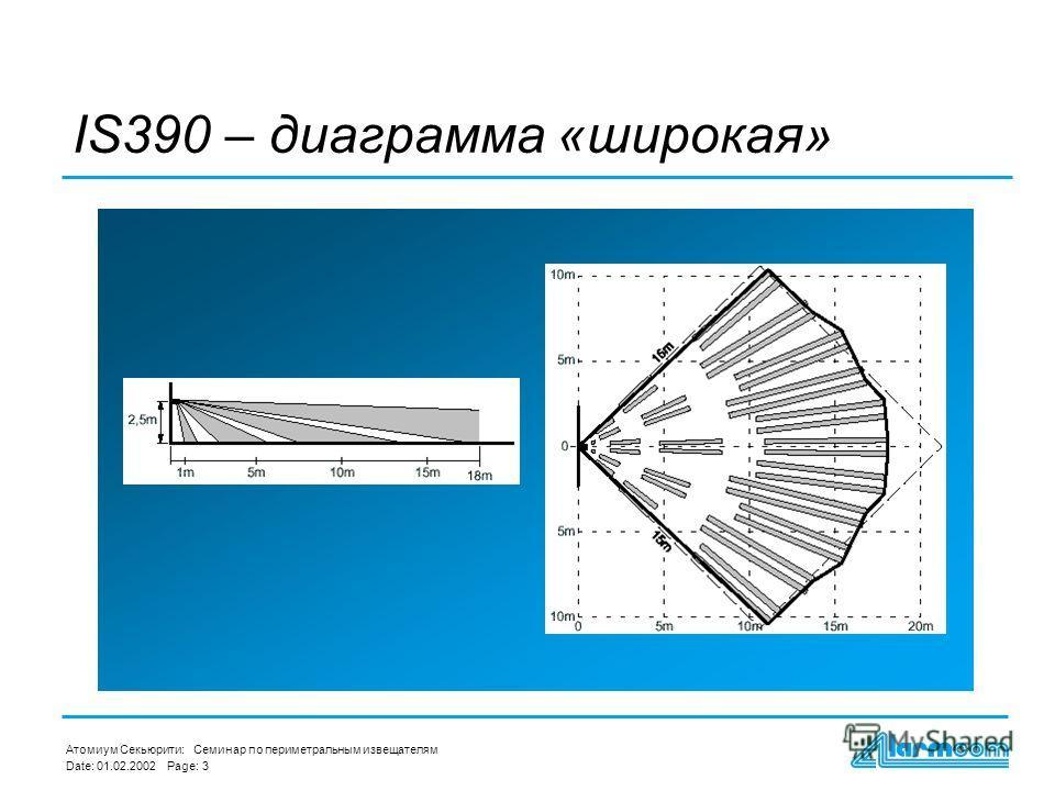 Атомиум Секьюрити: Date:Page: 01.02.2002 3 Семинар по периметральным извещателям IS390 – диаграмма «широкая»