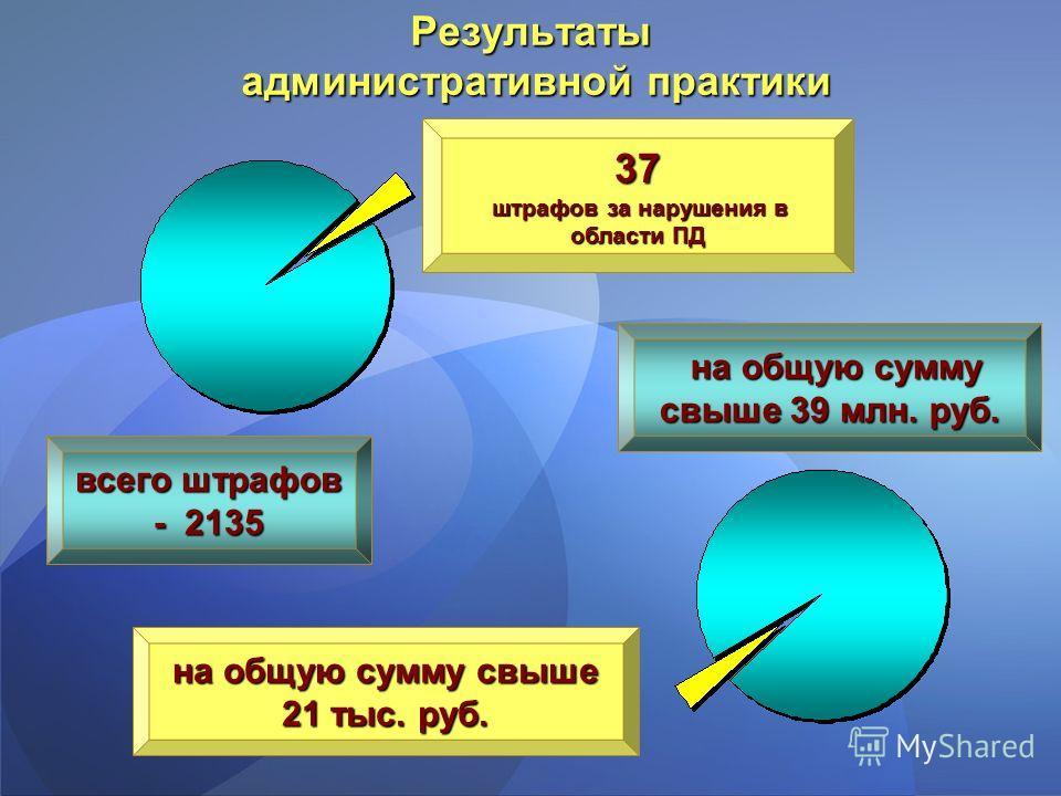 Результаты административной практики 37 штрафов за нарушения в области ПД штрафов за нарушения в области ПД на общую сумму свыше 21 тыс. руб. всего штрафов - 2135 на общую сумму свыше 39 млн. руб.