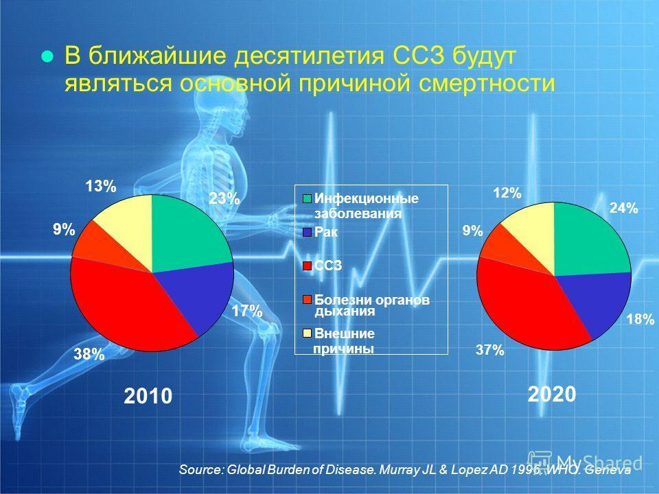 В ближайшие десятилетия ССЗ будут являться основной причиной смертности 2010 2020 24% 18% 37% 9% 12% 23% 17% 38% 9% 13% Инфекционные заболевания Рак ССЗ Болезни органов Внешние дыхания причины Source: Global Burden of Disease. Murray JL & Lopez AD 19