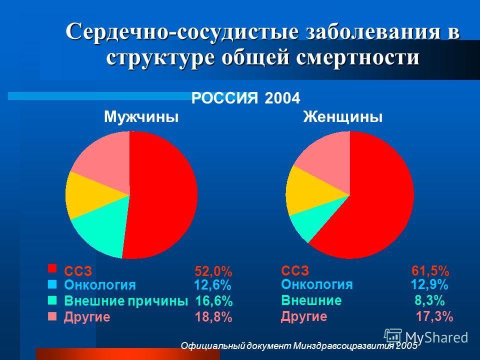 ССЗ 52,0% Онкология 12,6% Внешние причины 16,6% Другие 18,8% Сердечно-сосудистые заболевания в структуре общей смертности ССЗ 61,5% Онкология 12,9% Внешние 8,3% Другие 17,3% Мужчины Женщины РОССИЯ 2004 Официальный документ Минздравсоцразвития 2005