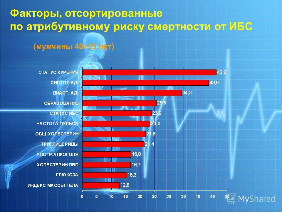 Факторы, отсортированные по атрибутивному риску смертности от ИБС (мужчины 40–59 лет)