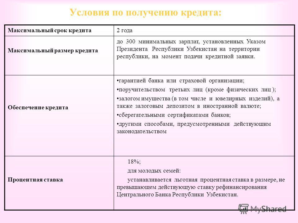 Условия по получению кредита: Максимальный срок кредита2 года Максимальный размер кредита до 300 минимальных зарплат, установленных Указом Президента Республики Узбекистан на территории республики, на момент подачи кредитной заявки. Обеспечение креди